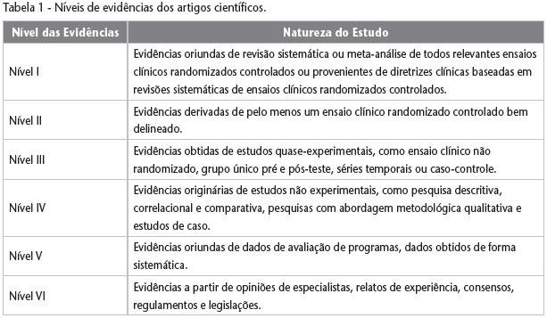 scielo brasil artigo cientifico diabetes