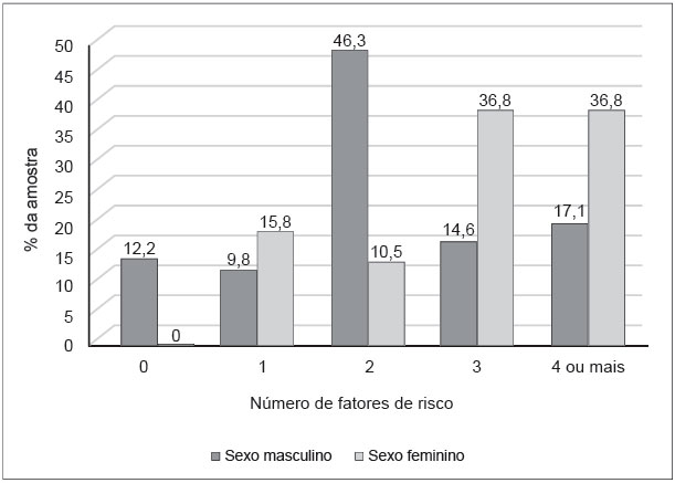 fatores de risco na diabetes mellitus