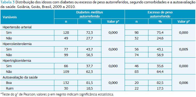 prevalencia de diabetes no brasil 2020 gmc