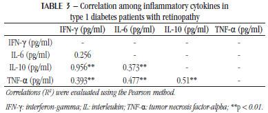 diabetes tipo 1 il-6 tnf-a