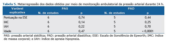 Presión arterial diastólica superior a 95