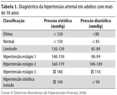 90 sistólica 66 diastólica