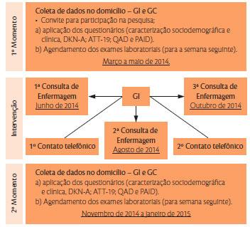mortalidade por diabetes mellitus no brasil