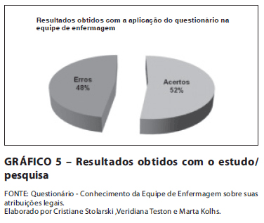 Reme Revista Mineira De Enfermagem Conhecimento Da Equipe De