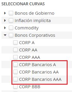 Curvas Bancarias por Clasificación de Riesgo