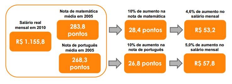 Exemplo do Impacto do Desempenho Escolar no Salário Futuro