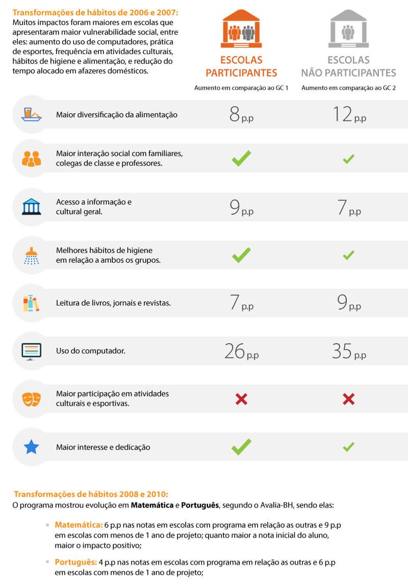 Tabela comparativa de hábitos entre escolas participantes e não participantes