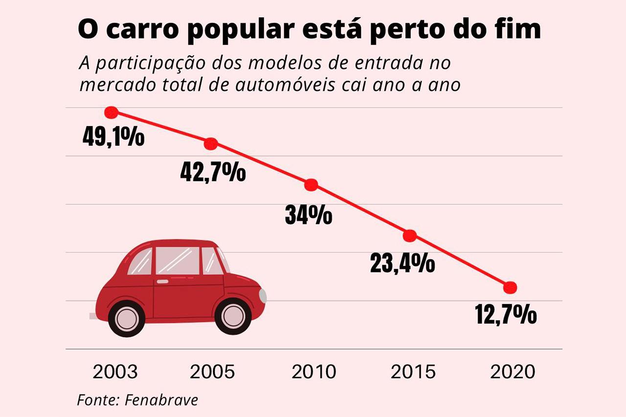 Três tendências empurram os modelos mais baratos do mercado brasileiro para os livros de história