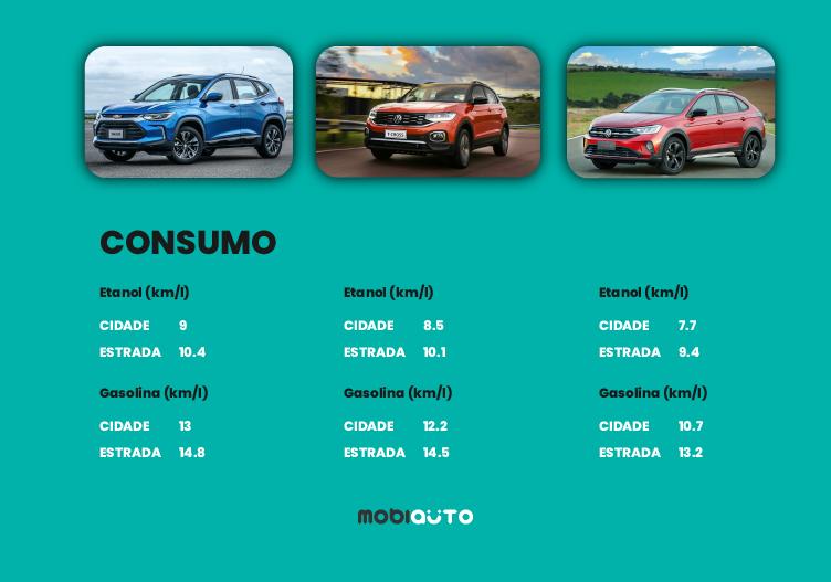 VW Nivus tem o melhor desempenho, mas Chevrolet Tracker é o mais econômico.