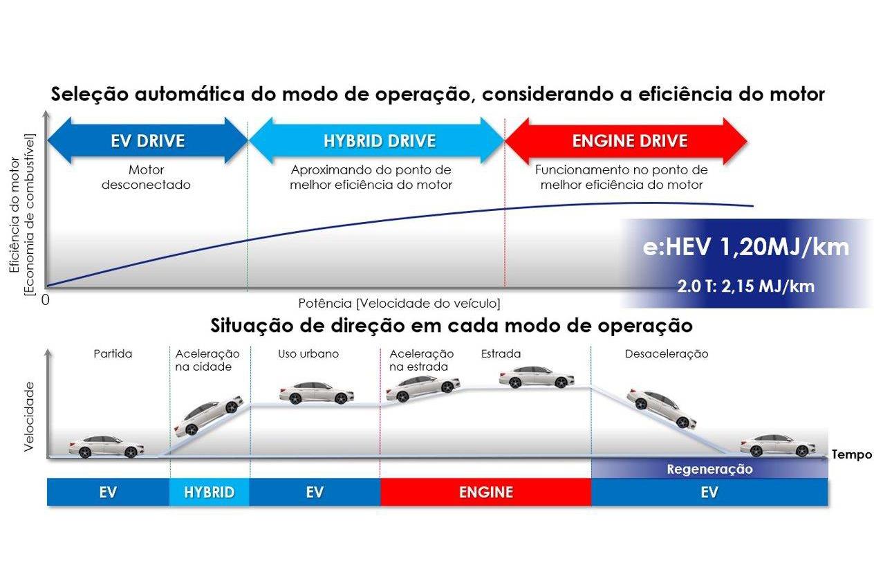Sedan de luxo reestilizado chega em junho e será o primeiro modelo eletrificado da marca no país. Mas seu sistema híbrido é bem peculiar