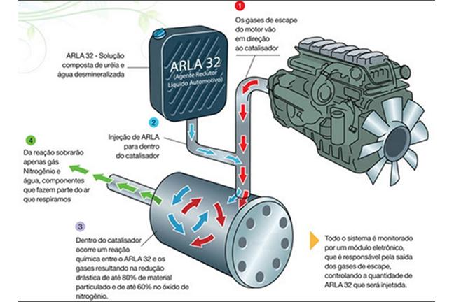 Protótipo capotado há algumas semanas não nos deixou mentir: SUV renovado vai mesmo usar concentrado de ureia para reduzir emissões