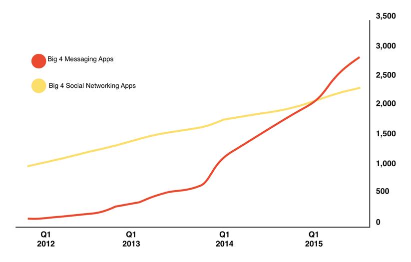 Evolución apps mensajería