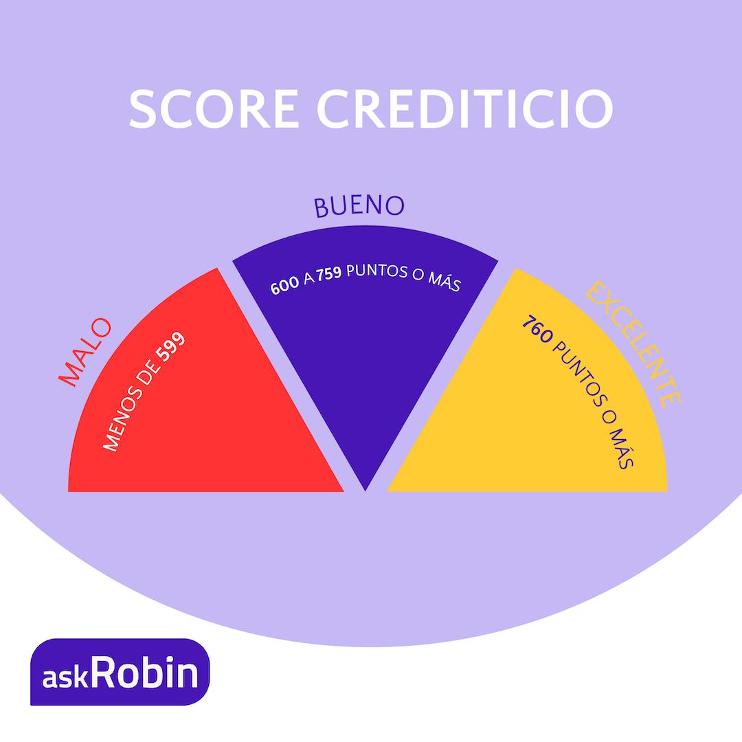 Respondemos a todas tus preguntas sobre el score crediticio