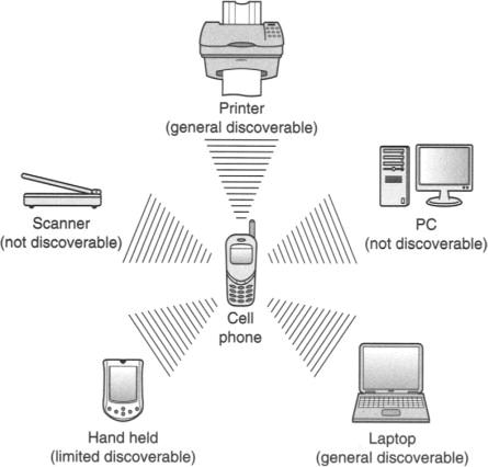exemplo-escaneamento-bluetooth