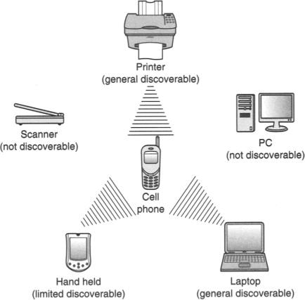 exemplo-resposta-escaneamento-bluetooth