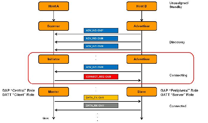 procedimento-conexao-bluetooth