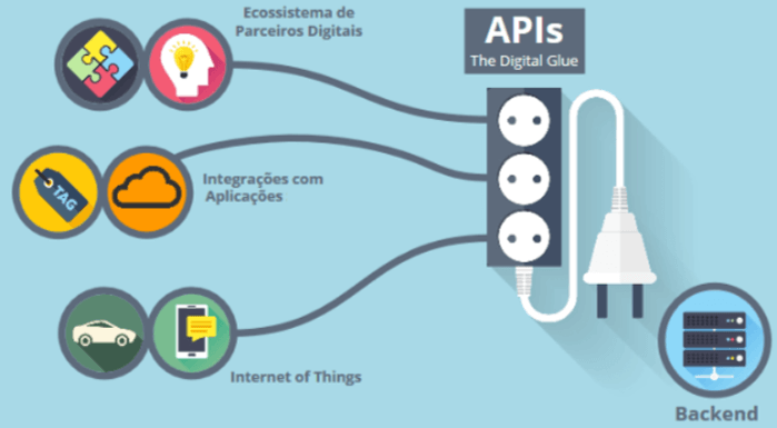 APIs - The Digital Glue