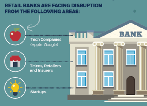 Open Banking - Disruption - OTTs, Telcos, Insurers, Retailers, Startups, Apple, Amazon, Google, Facebook