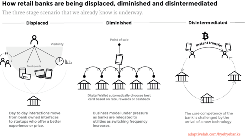 Banks Disruption - Displaced, Diminished, Disintermediated