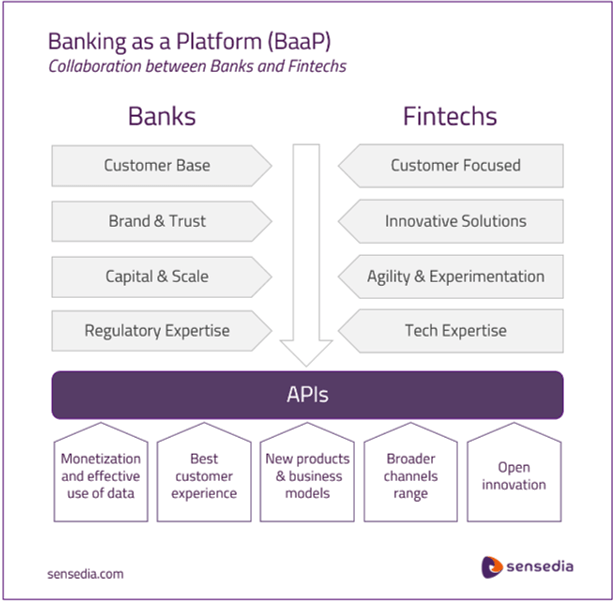Banking as Plataforms - Banks and Fintechs with APIs