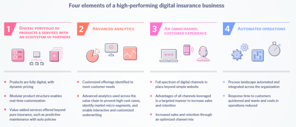 Four elements of a High-performing Digital Insurance Business