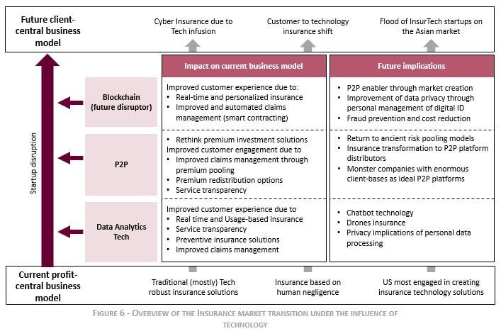 Insurance Market transition under the influence of technology