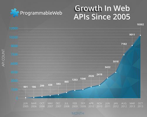 Crescimento exponencial de APIs nos últimos 10 anos