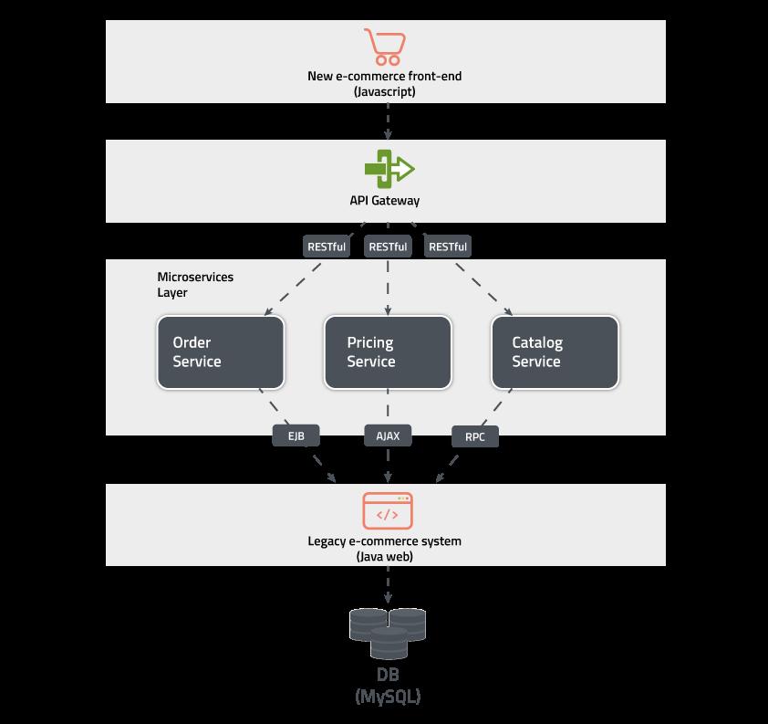 Arquitetura Microserviços