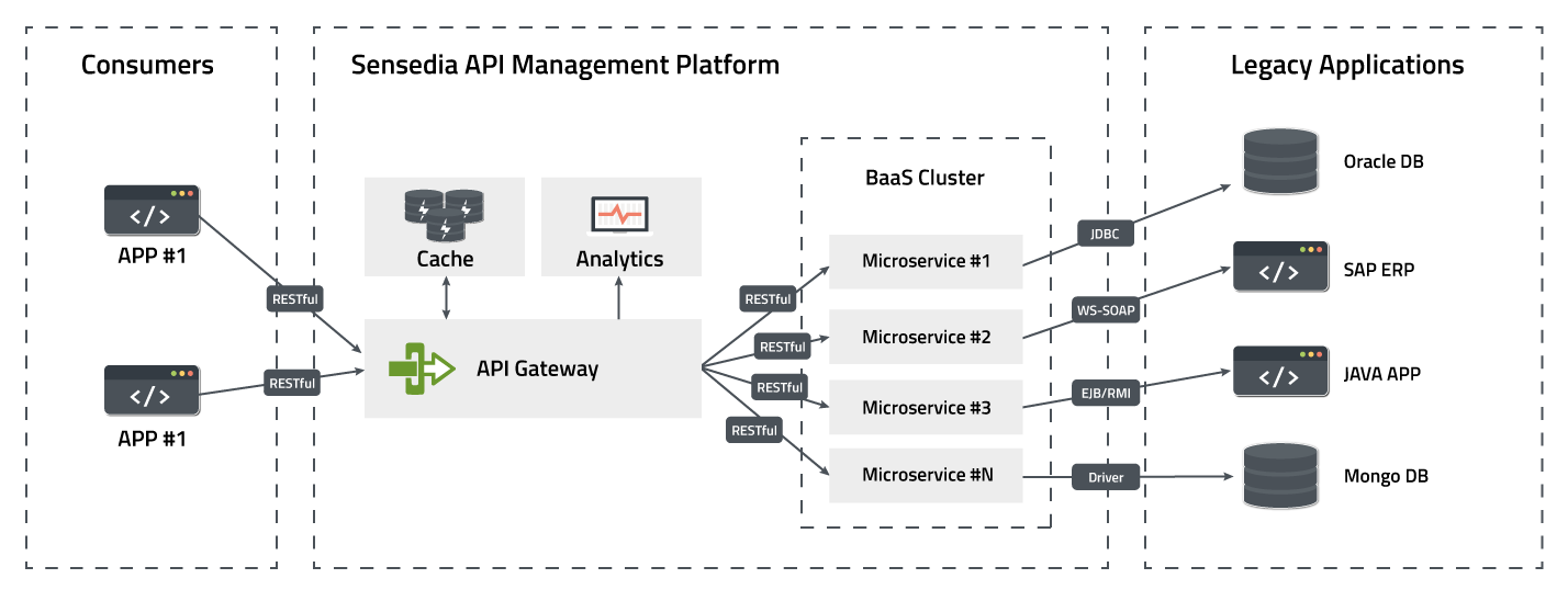 Arquitetura Microserviços e APIs