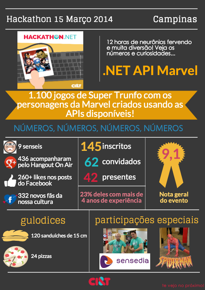 Infrográfico do Hackathon da Marvel