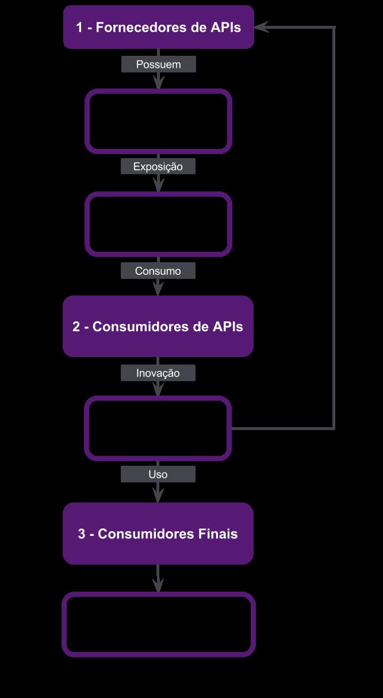 Fluxograma do funcionamento da Economia de APIs