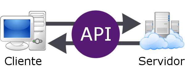 A comunicação flui pela API