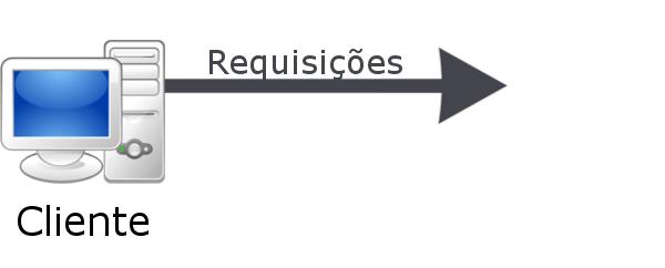 Requisições feitas pelo cliente