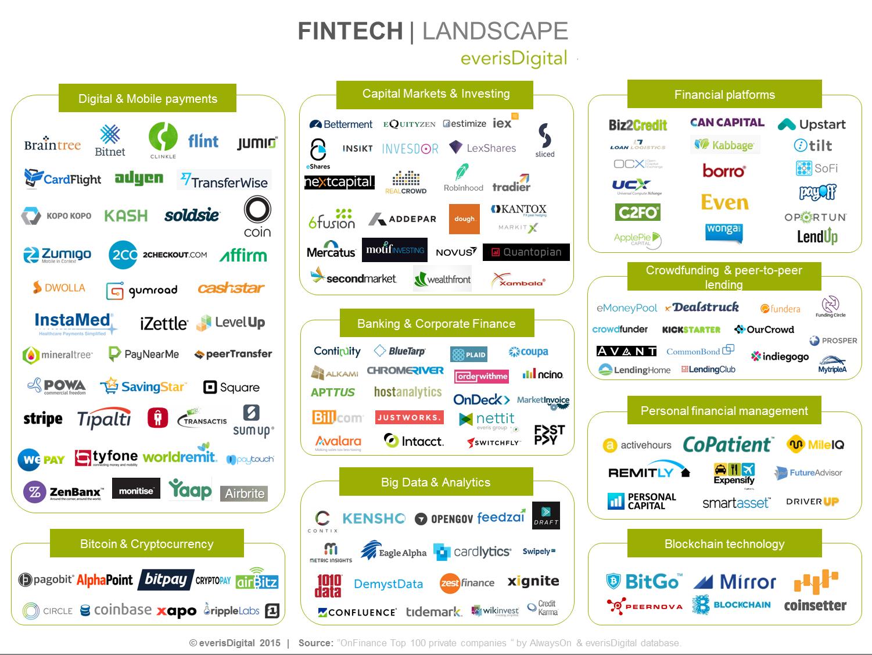 Com a revolução das APIs, já estava na hora de também termos uma digitalização da indústria financeira. Onde chegaremos? E onde o seu bolso será impactado?