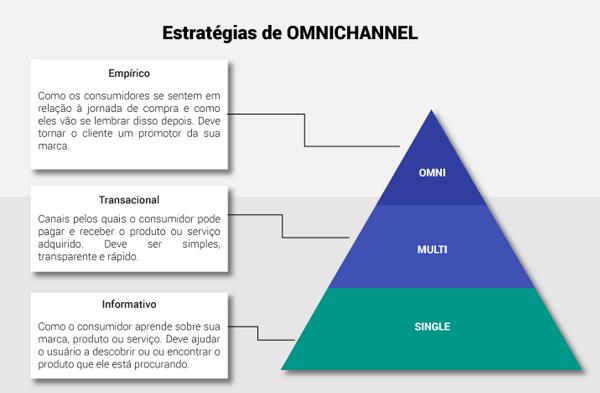O conceito de Omnichannel vai além do que simplesmente estar presente em todos os canais de venda. Conheça o que é e aprenda os passos para o seu e-commerce