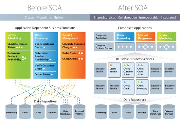 Websphere Architecture And Design