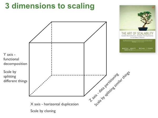 Um passo essencial para implantar Arquitetura de Microserviços é conhecer as diferentes formas de escalar sua aplicação, usando o conceito das três dimensões