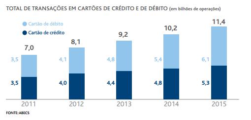 omnichannel em bancos - total de transações em cartões de crédito e de débito