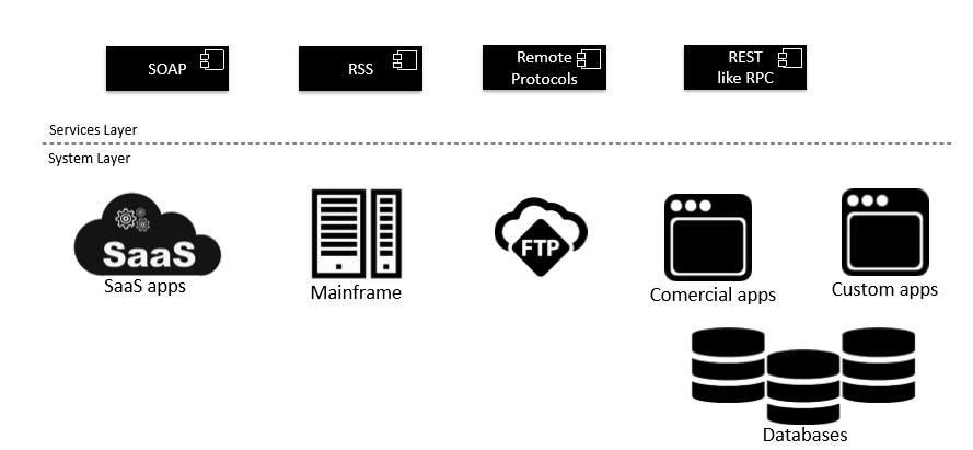 Blog post Sensedia - Palestra QCon Fábio Rosato - Estratégias sem impacto no backend para expor APIs