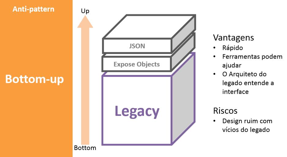 Estratégias de APIs | Exposição do Legado | Exposição do legado através de APIs |