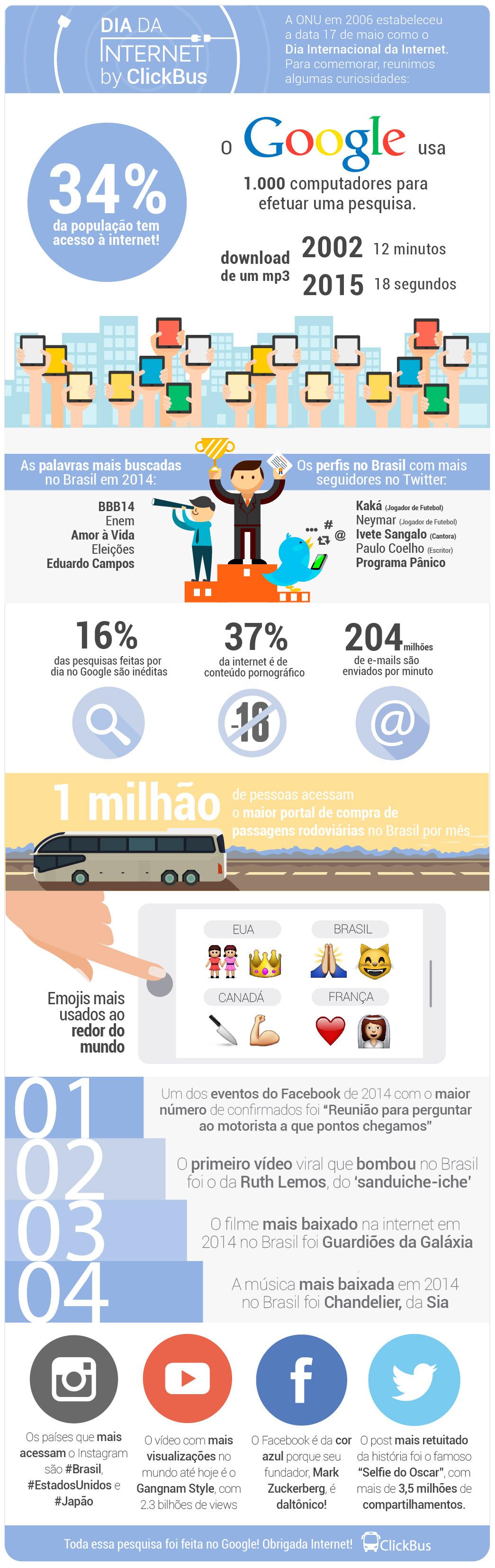 Dia da Internet - Infográfico | Clickbus