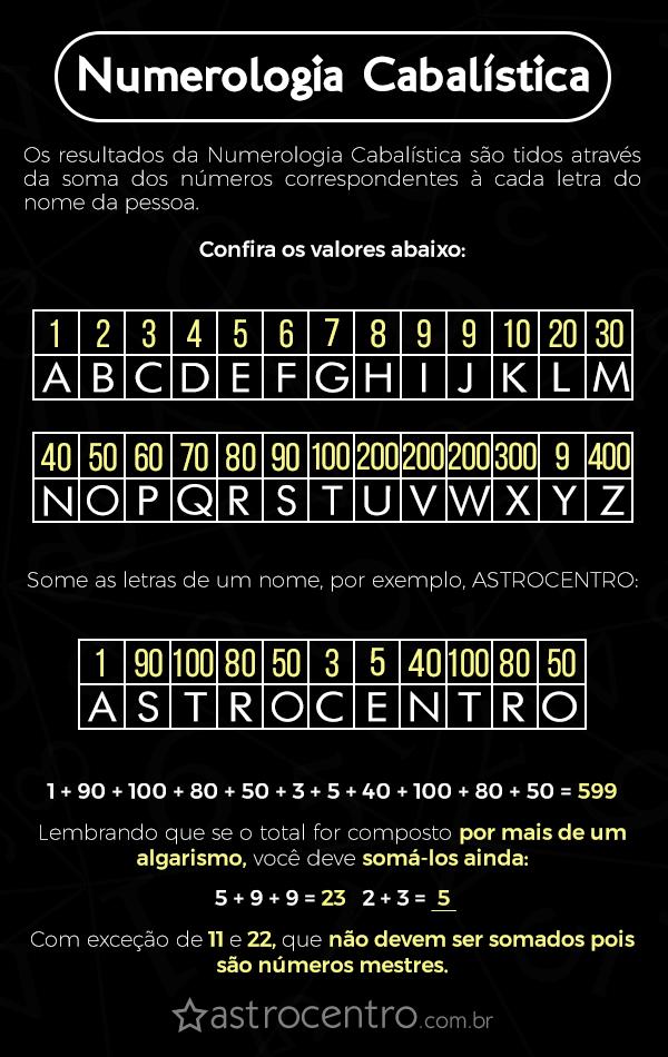 Numerologia Cabalística