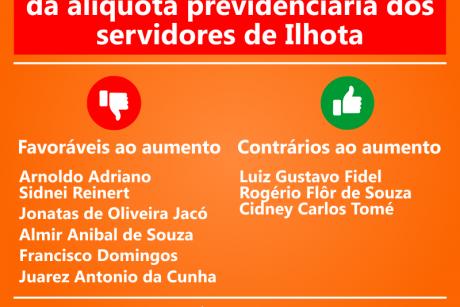 Primeira votação de aumento da alíquota previdenciária dos servidores de Ilhota tem seis votos a favor