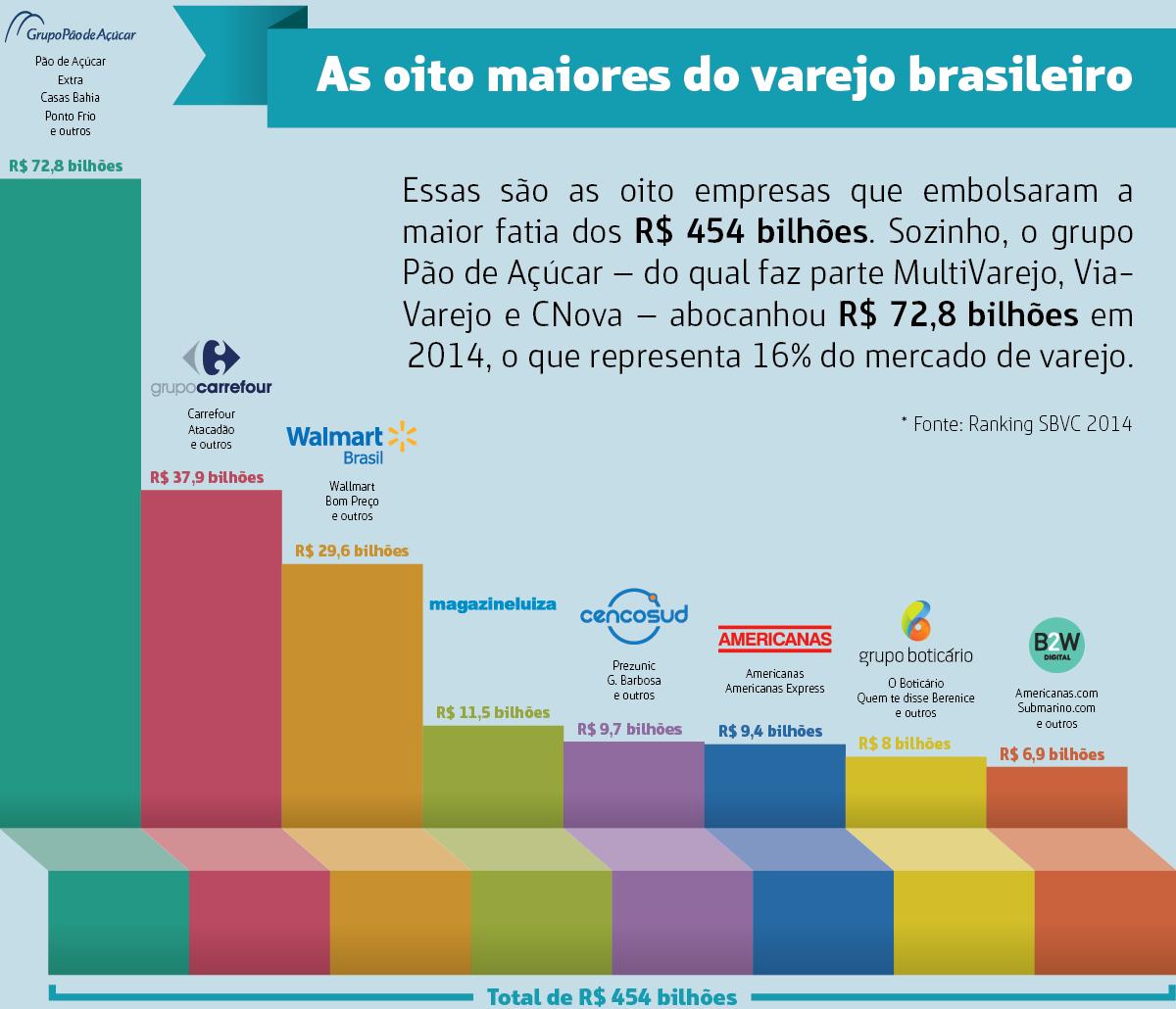 Infografico_Adaptado_As-8-maiores-do-Varejo-Brasileiro