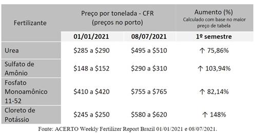 Preços dos fertilizantes continuam em alta no 2º semestre