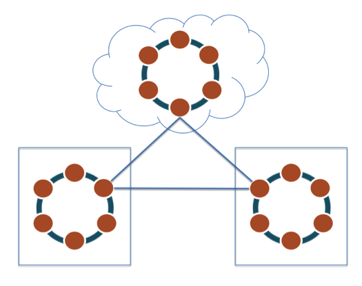 multi-data-center